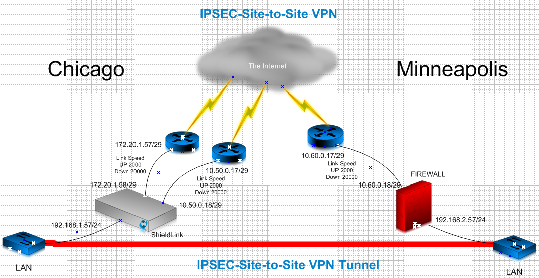 How do I configure a Site-to-Site VPN between an Ecessa device and a
