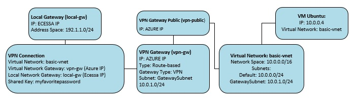 How do I establish a VPN to the Microsoft Azure Site to Site