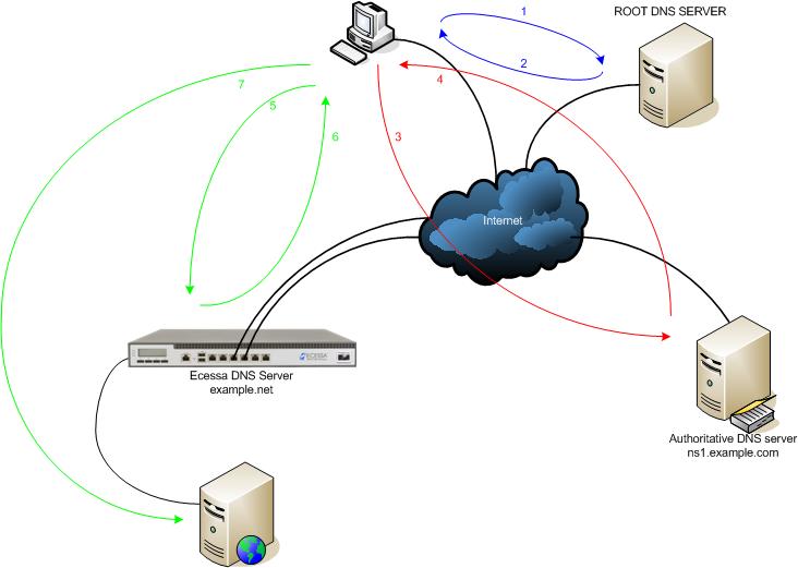 How do I configure a remote authoritative DNS server but