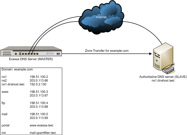 How do I configure a remote authoritative DNS server but keep the