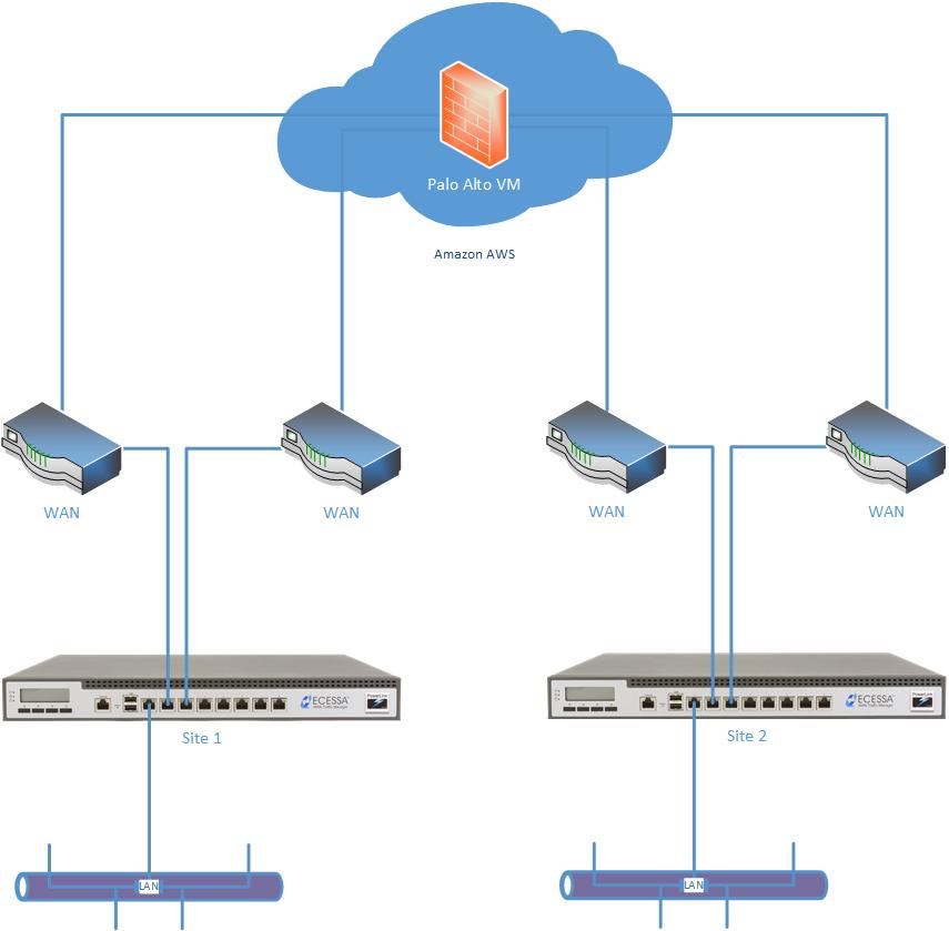 Firewall Options – Ecessa Support